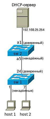 200px-DHCP_snooping.jpg