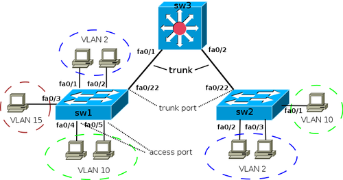 Vlan sw cisco ver2.png