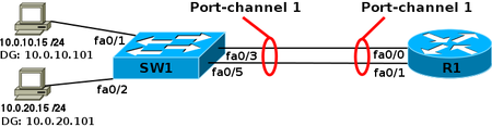 EtherChannel router.png