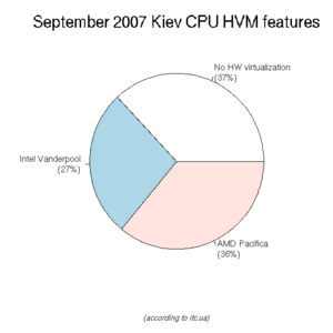 September-2007-Kiev-CPU-HVM.png
