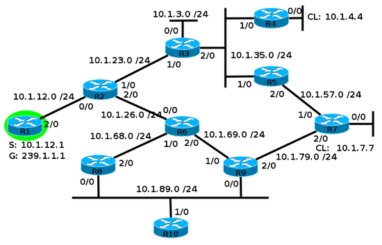 PIM-DM cisco.png