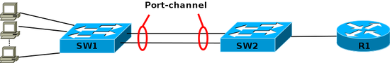EtherChannel balance.png