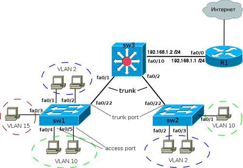 Vlan sw cisco routing ver2.png