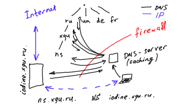 Dns-tunneling.png