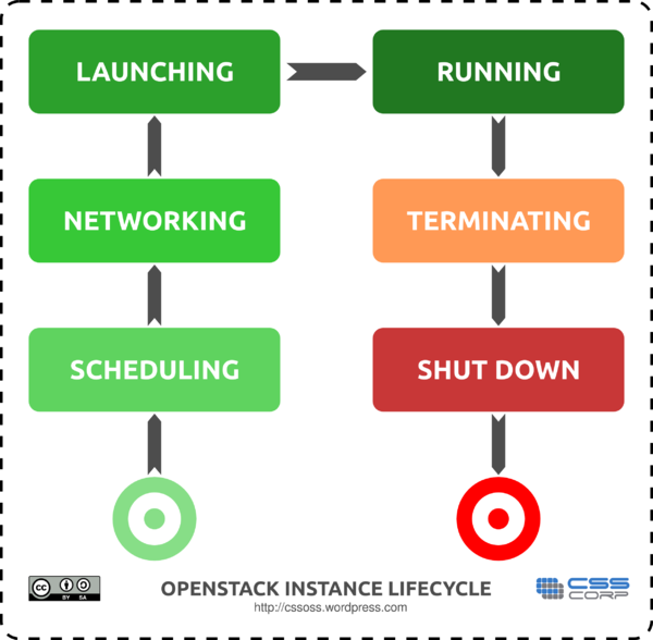 OpenStack Instance Lifecycle.png